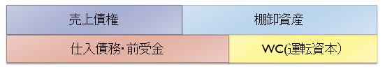 WC 運転資本の計算「売上債権」+「棚卸資産」-「仕入債務(前受金)」
